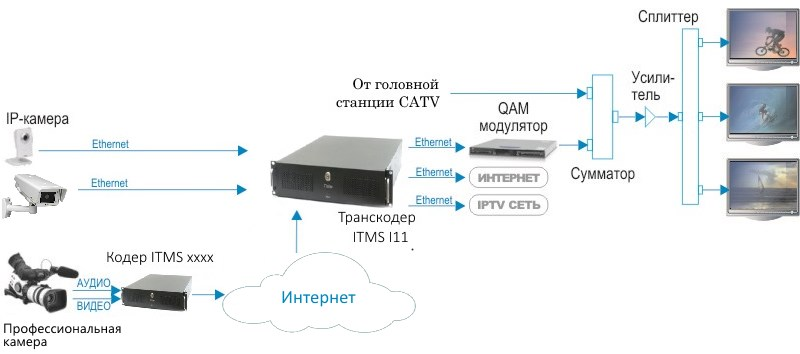 Трансляция IP-камеры на телевизоры многоквартирного дома